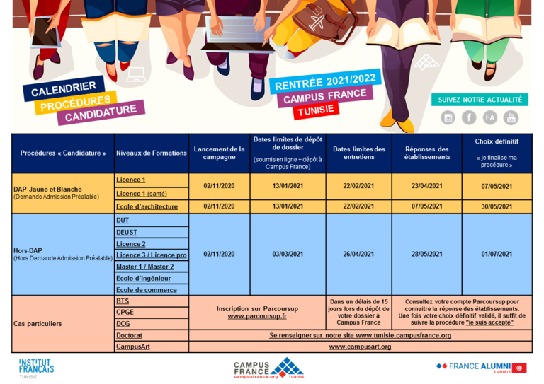 Le calendrier des procédures   documentation 2020/2021 | Campus France